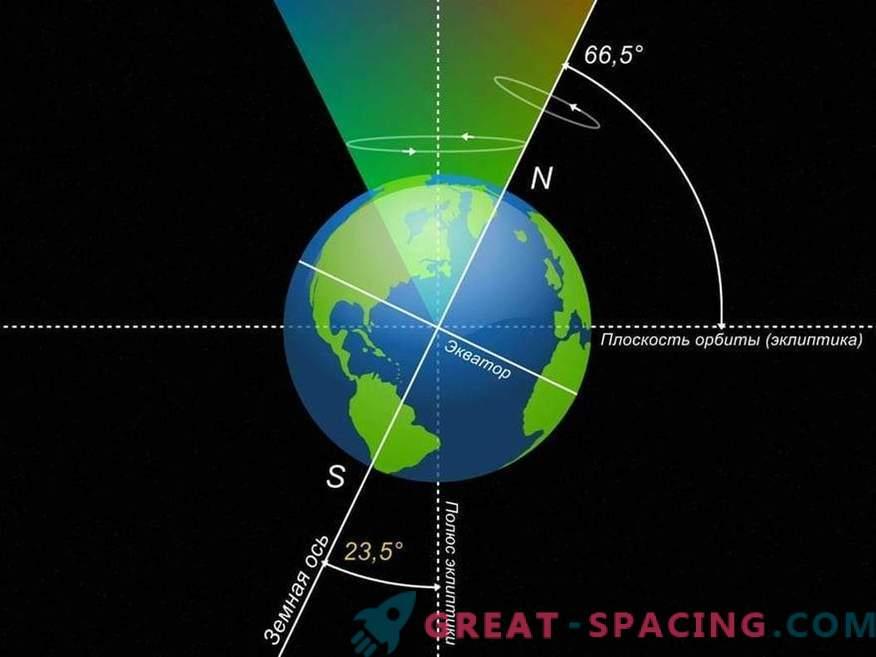 Ами ако земната ос беше наклонена на 90 градуса?