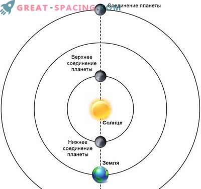 Кои планети могат да се видят в небето на 23 април 2019 г.
