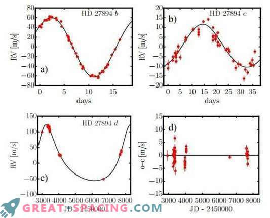 Две масивни планети, намерени близо до звездата HD 27894