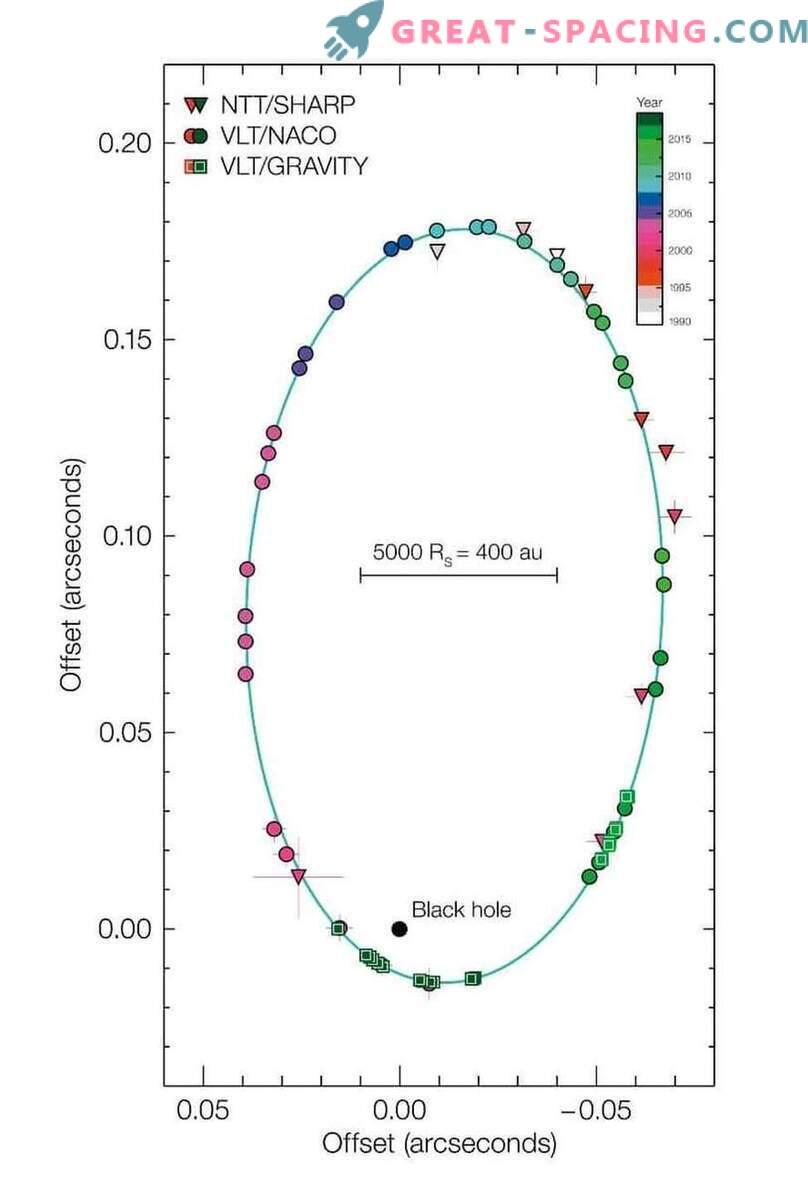 Първият успешен тест на общата теория на относителността близо до супермасивна черна дупка